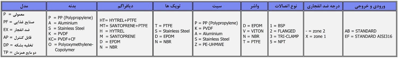 جدول پلاک خوانی پمپ دیافراگمی فلویمک