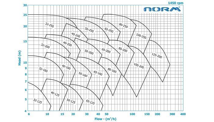 منحنی همپوشانی پمپ روغن داغ 1450 دور