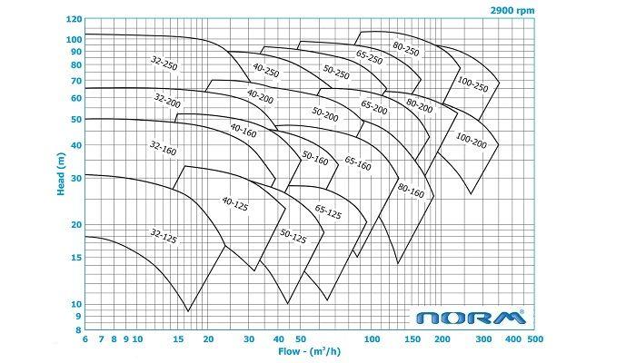 منحنی همپوشانی پمپ روغن داغ 2900 دور