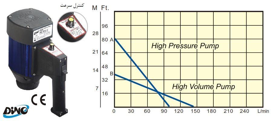 موتور الکتریکی (برقی) پمپ بشکه کش Dino مدل HD-E1-V و HD-E2-V