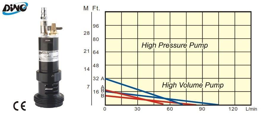 موتور بادی (پنوماتیک) پمپ بشکه کش Dino مدل HD-A1