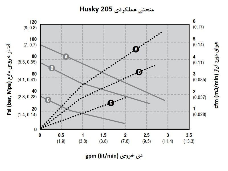 Graco Husky 205
