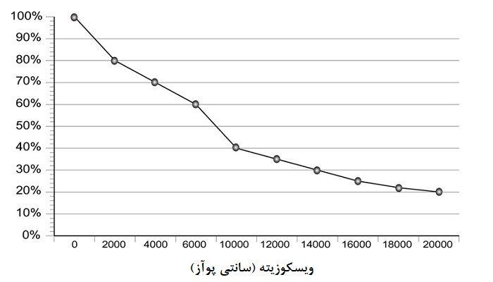 graco-husky-viscosity-chart
